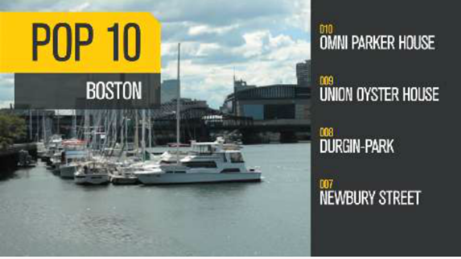 Travel Tips: Boston Pop 10